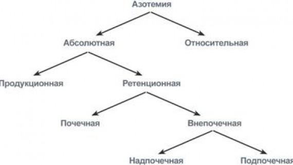 Определение остаточного азота крови и его фракций